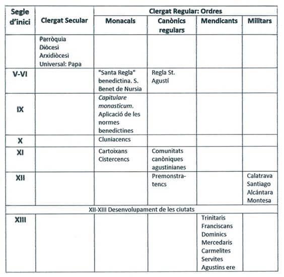 Cronologia ordres religioses