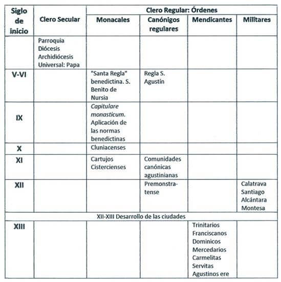 Cronologia ordenes religiosas