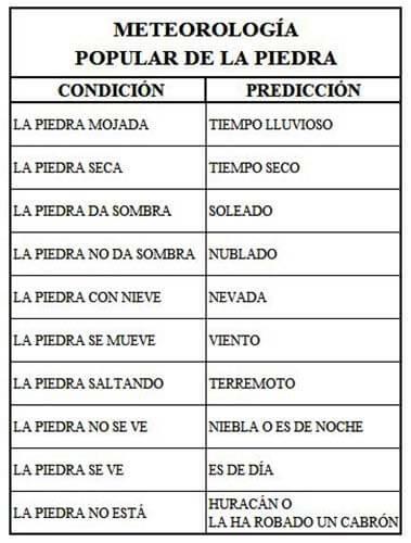 Rodenas Meteorología popular