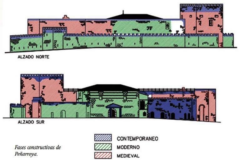 Benítez de Lugo-Molina-Álvarez. La fortaleza de Peñarroya p110